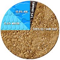 premium-compost-typical-soil-profile